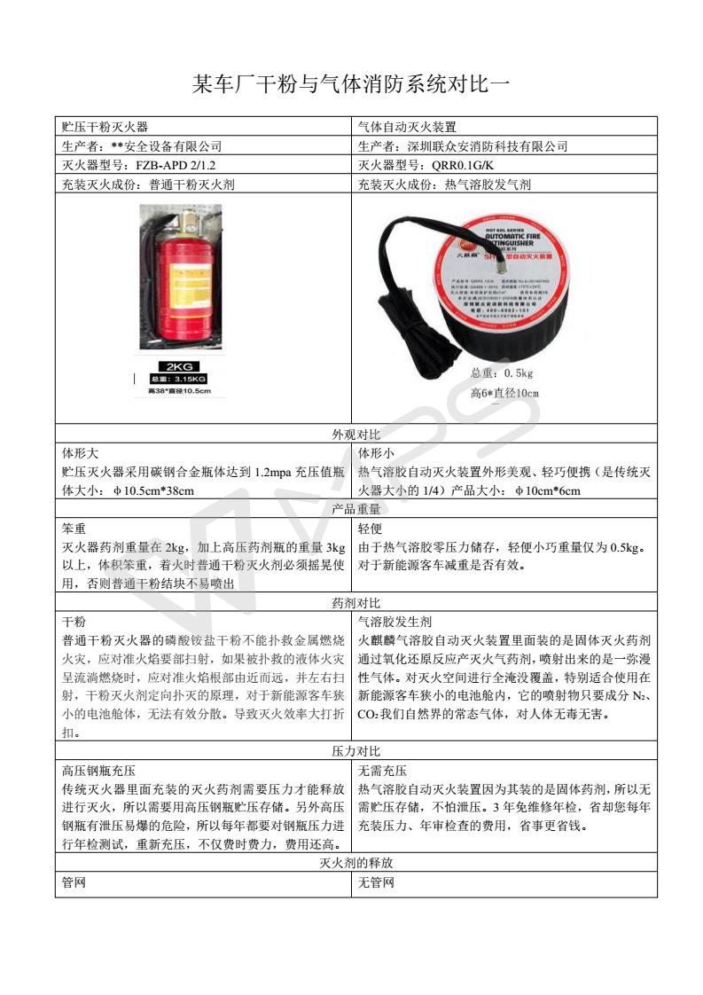 联众安带你看自动灭火装置储压和非储压的区别及对比